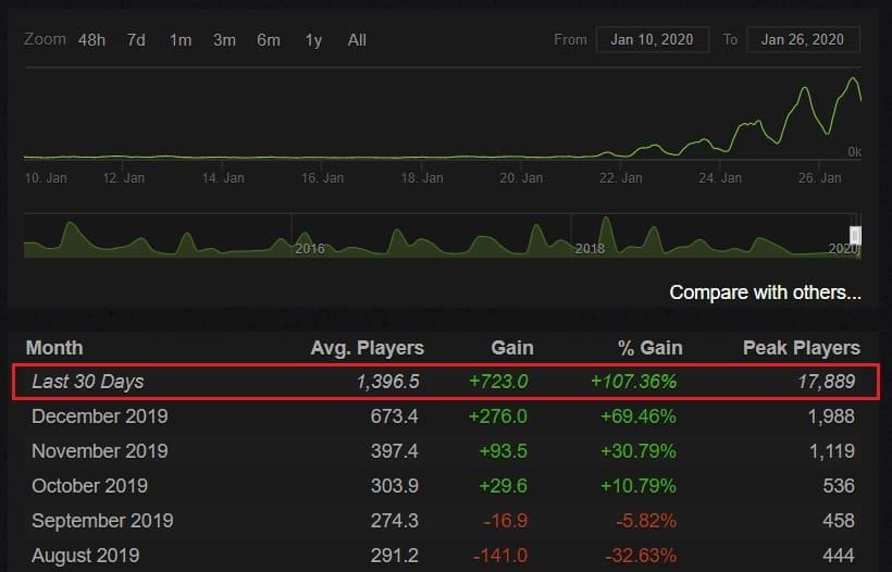 Резко подскочил ежесуточный онлайн игры Plague Inc. после вспышки короновируса в Китае